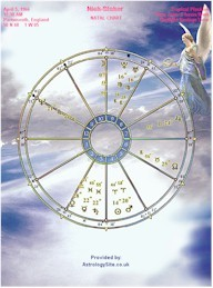 What's your rising sign? Birth Chart Rectification Service